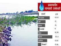 परभणी जिल्यातील प्रकल्पात केवळ २८ टक्के पाणीसाठा शिल्लक