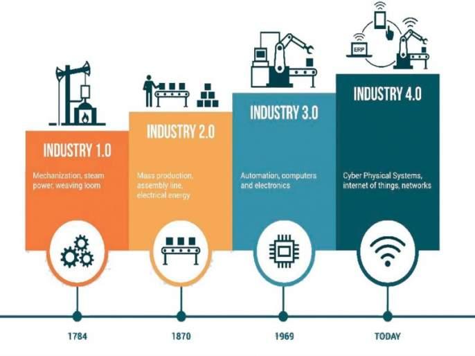 Industy 4.0, a new revolution that breaks career | Industy 4.0,करिअर उलटपालटं करणारी एक नवी क्रांती