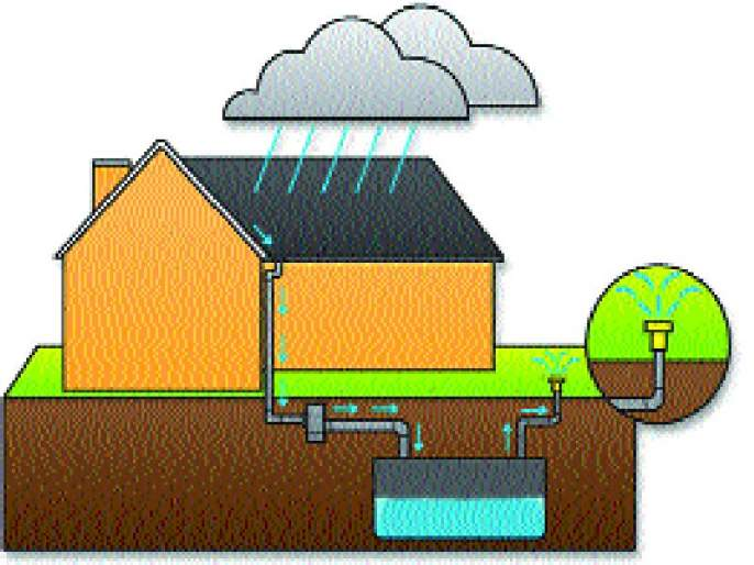 Rainwater Harvesting is not the only initiative, not the Society's initiative | रेनवॉटर हार्वेस्टिंग फक्त सवलतीसाठीच, सोसायट्यांचा पुढाकार नाही