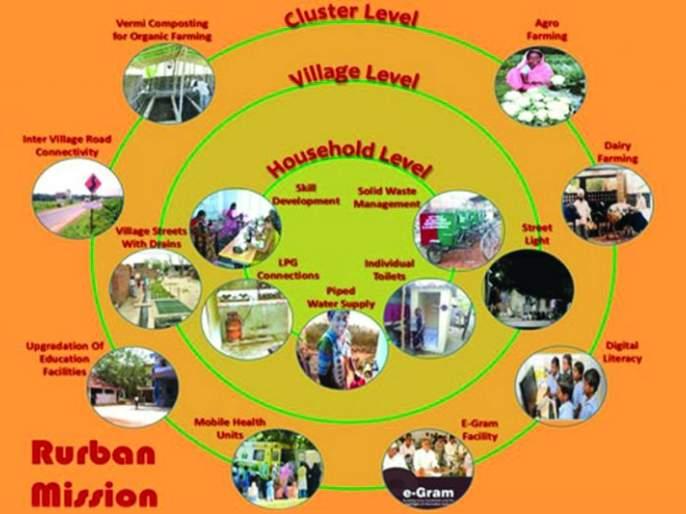 Buldhana : Rurban's 'CGF' plan worth Rs 30 crore   'रुर्बन'चा 'सीजीएफ' आराखडा ३० कोटी रुपयांच्या घरात