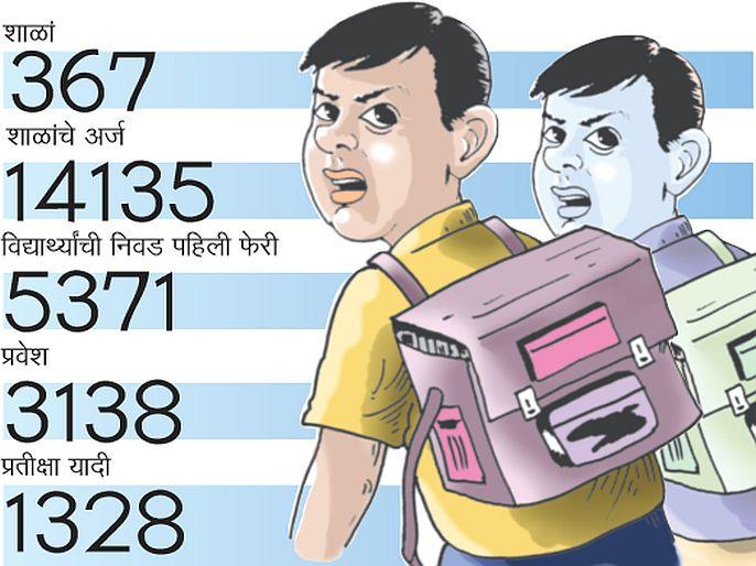 RTE admission Attempt to get admission by giving false documents failed | आरटीई प्रवेश : खोटी कागदपत्रे देऊन प्रवेशाचा प्रयत्न फसला, शहरात एकूण ४४ तक्रारी