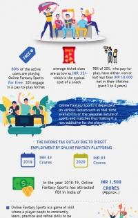 Fantasy sports is pure sports engagement platform: IndiaTech report   Fantasy sports is pure sports engagement platform: IndiaTech report
