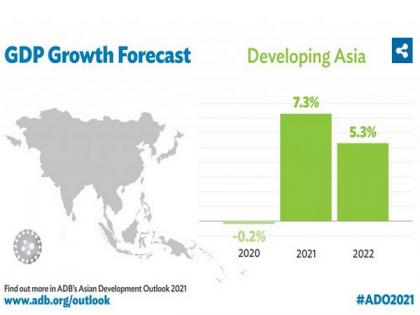 Developing Asia to grow 7.3 pc even as COVID-19 lingers: ADB | Developing Asia to grow 7.3 pc even as COVID-19 lingers: ADB