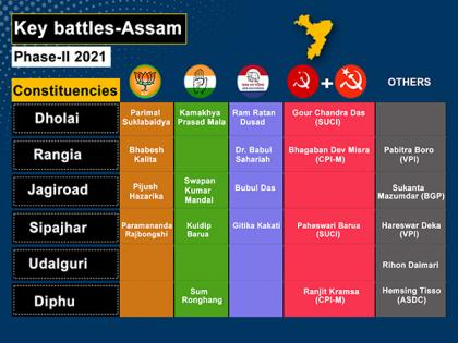 Assam elections: Fate of 345 candidates to be decided in phase II | Assam elections: Fate of 345 candidates to be decided in phase II