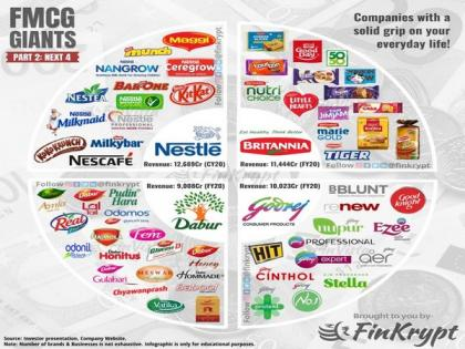 FMCG revenue growth in FY22 seen doubling to 10-12 pc: Crisil | FMCG revenue growth in FY22 seen doubling to 10-12 pc: Crisil