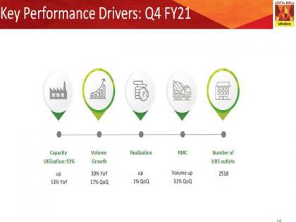 UltraTech Cement clocks Q4 net profit at Rs 1,775 crore   UltraTech Cement clocks Q4 net profit at Rs 1,775 crore
