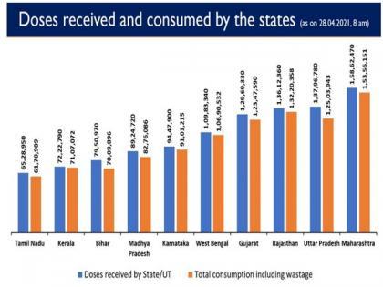 Over 1 crore COVID-19 vaccine doses still available with states, UTs: Centre | Over 1 crore COVID-19 vaccine doses still available with states, UTs: Centre
