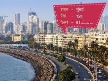 विश्व के सबसे आमिर शहरों में 12वें स्थान पर है मुंबई, जानें पहले नंबर पर है कौन?