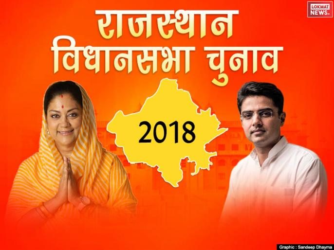 India Today-Axis My India's survey Election 2018: Congress getting clear majority over BJP in Rajasthan Vidhan Sabha Chunav 2018 | राजस्थान Exit Polls 2018: राजस्थान में BJP के लिए बजी खतरे की घंटी, कांग्रेस कर सकती है सूपड़ा साफ