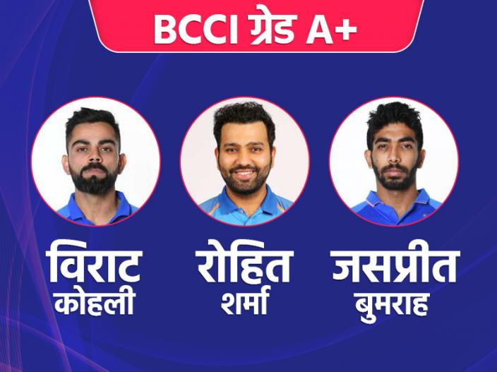 | Ms Dhoni Dropped from BCCI Central Contract List see bcci grade wise contract players list